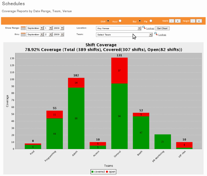 Reporting and analytics in Shiftboard's pharmacy scheduling software