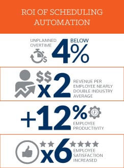 Scheduling Automation ROI Infographic