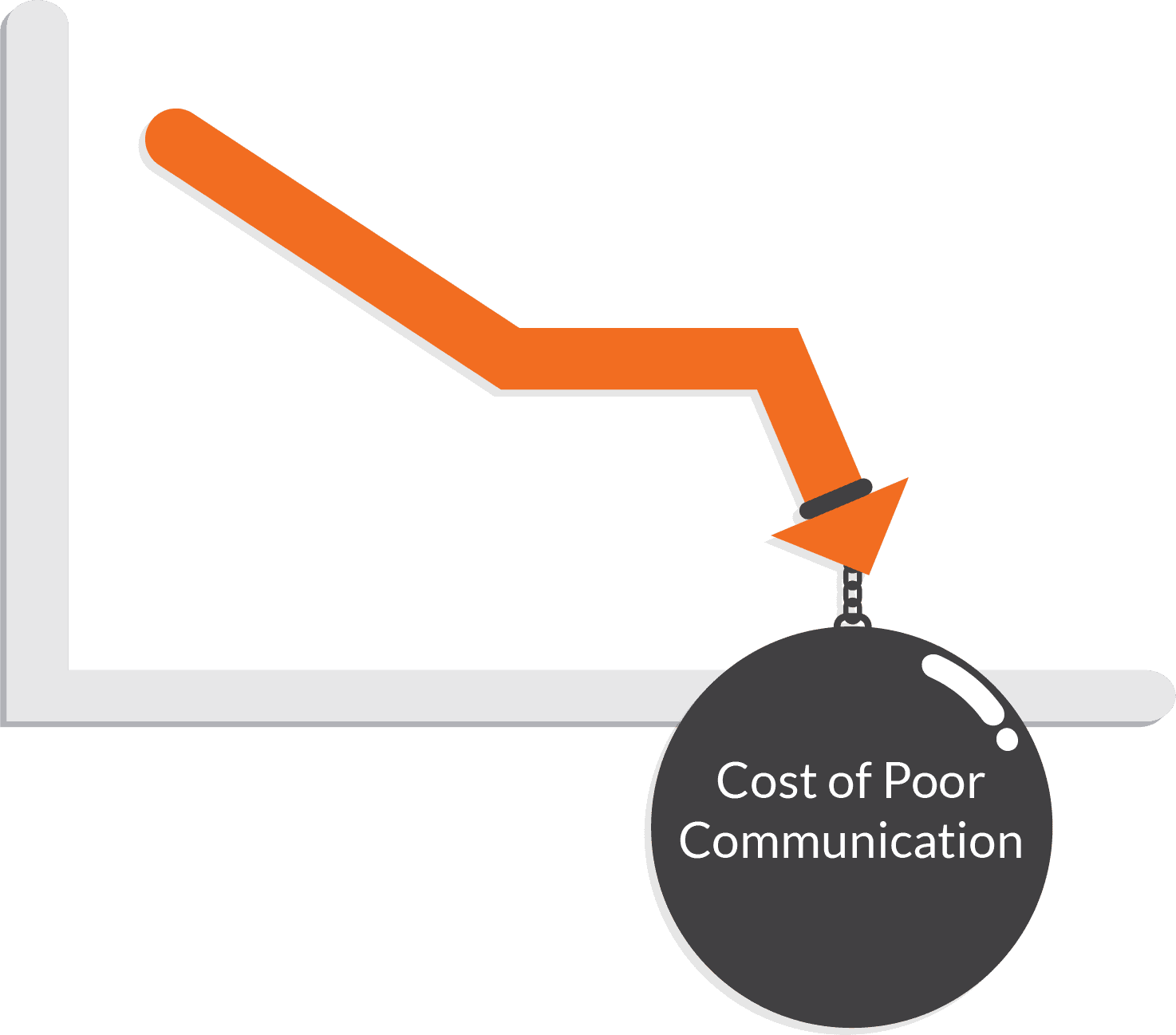 Cost of Poor Communication
