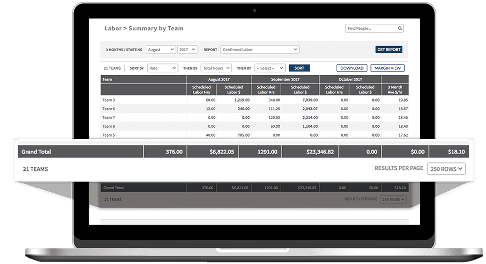 Reporting and Analytics on employee scheduling