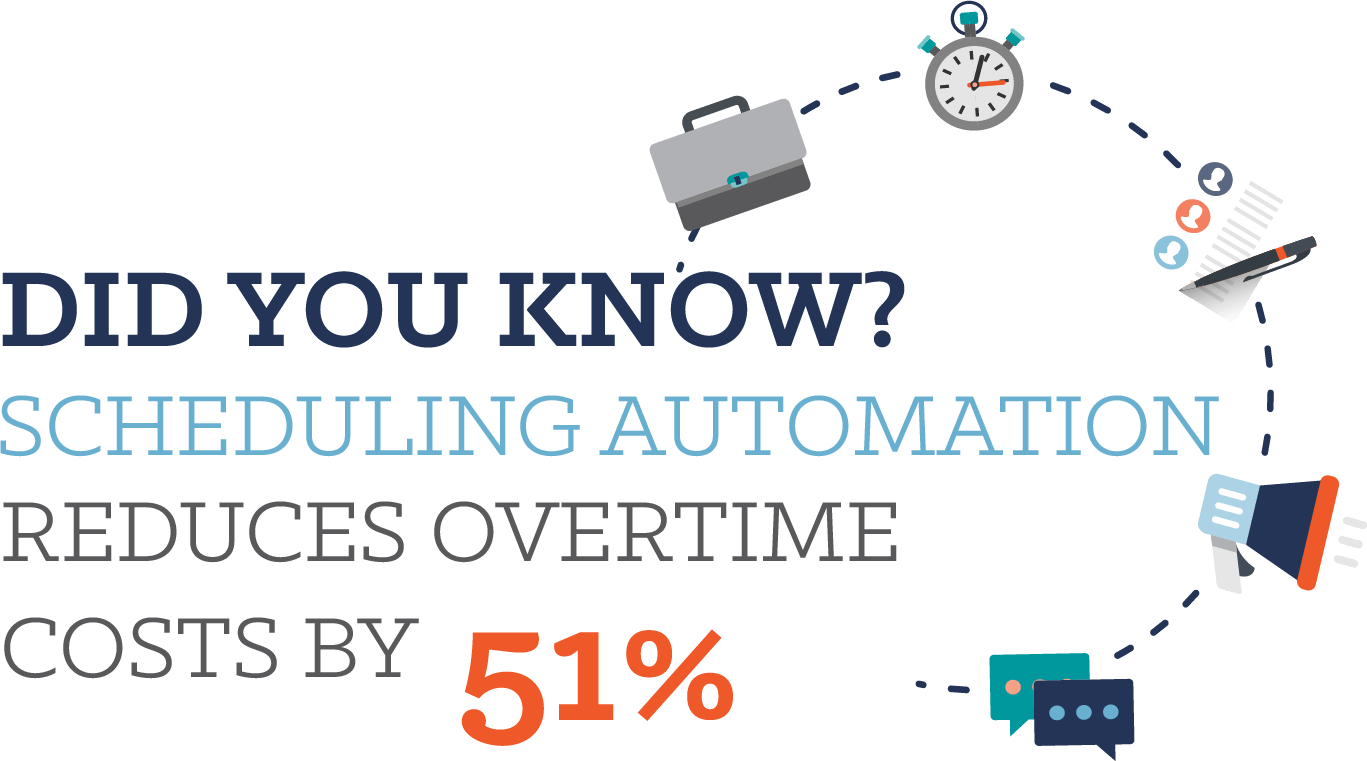 Scheduling automation reduces overtime costs by 51%