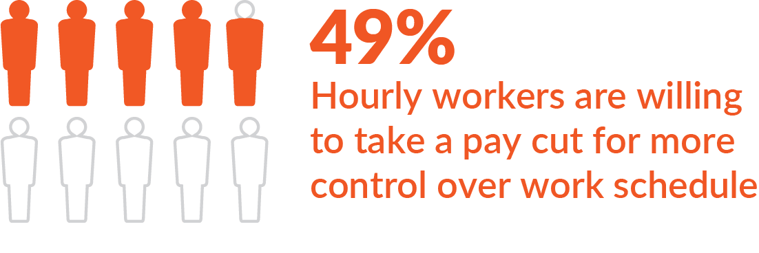 Scheduling control  - 87% of hourly employees feel that is important to have schedule control to be satisfied at work