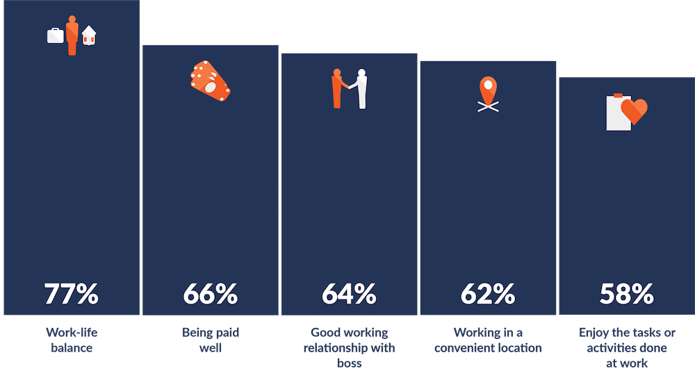 Factors important for hourly worker retention and satisfaction