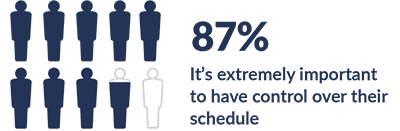 Scheduling control - 87% feel that it is important to have schedule control in order to be satisfied and engaged at work