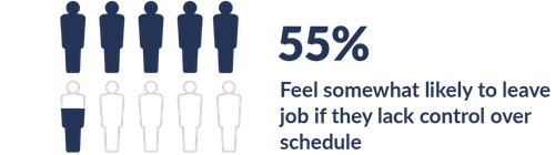 Scheduling control  - 55%  of hourly employees are likely to leave job if they lack control over schedule