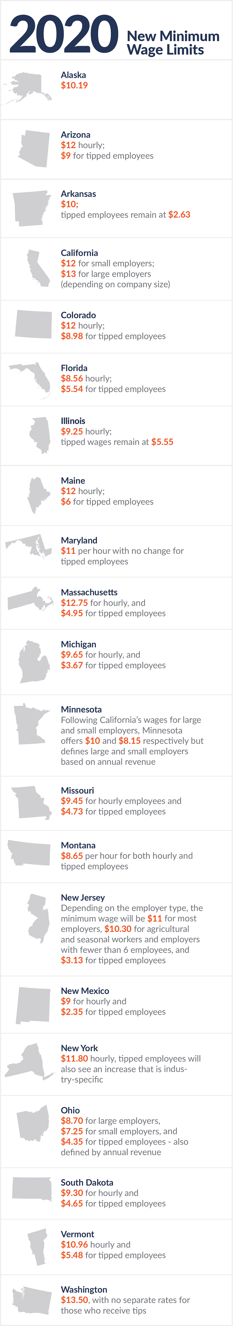 2020 Minimum Wage Limit by State
