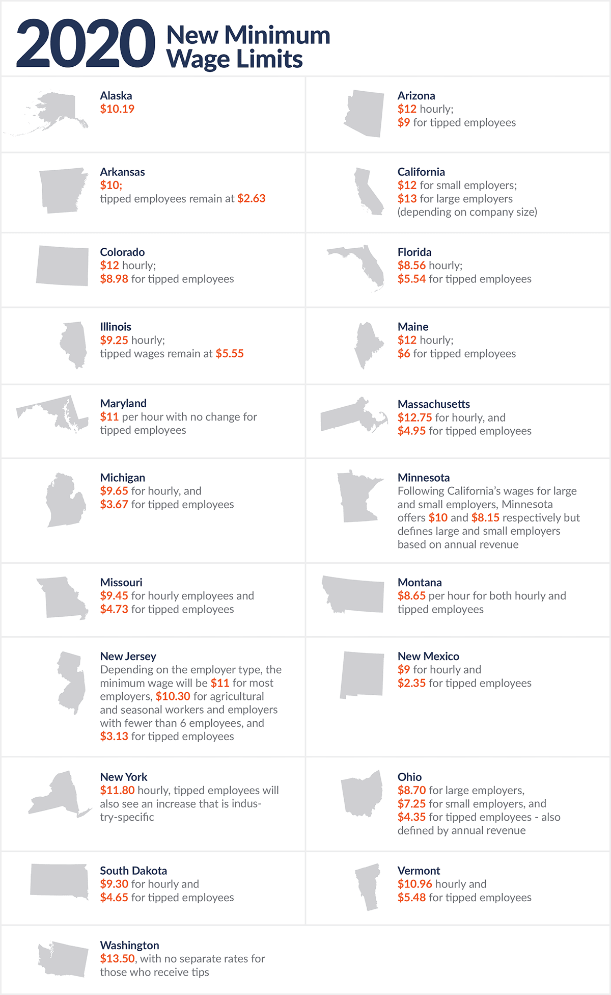 2020 Minimum Wage Limit by State