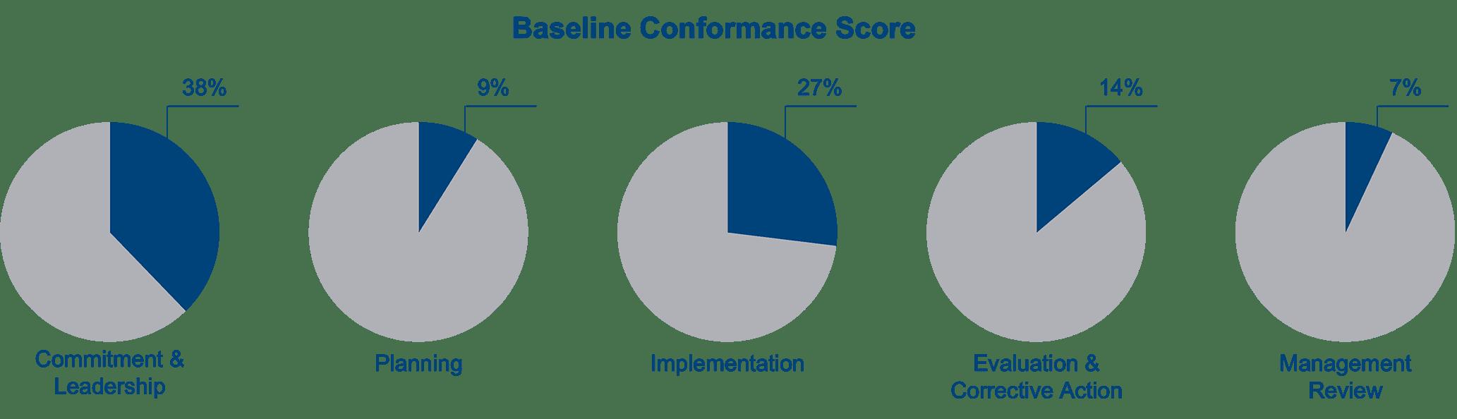 Baseline conformance score