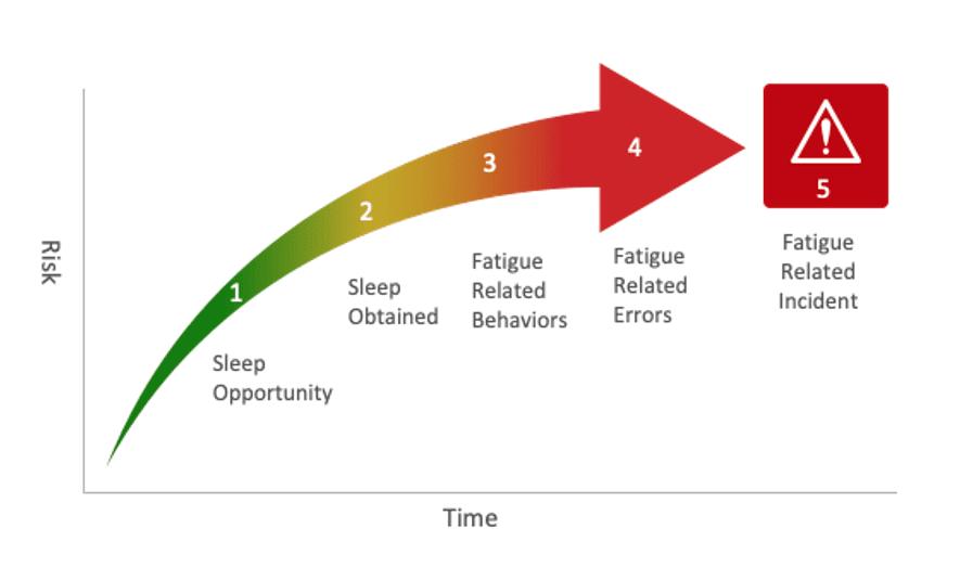 Fatigue risk assessment graph